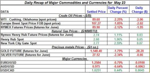 Gold Silver Crude oil Natural gas 2012 may 23