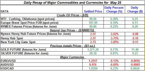 Gold Silver Crude oil Natural gas 2012 may 25