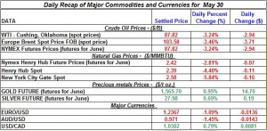 Gold Silver Crude oil Natural gas 2012 may 30