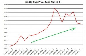 Gold and Silver prices ratio 2012 June