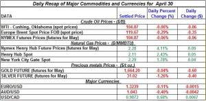 Gold price Silver Crude oil prices, Natural gas 2012 April 30