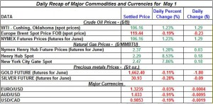 Gold price Silver Crude oil prices, Natural gas 2012 may 1