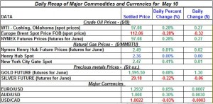 Gold price Silver Crude oil prices, Natural gas 2012 may 10