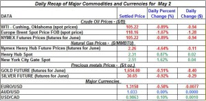 Gold price Silver Crude oil prices, Natural gas 2012 may 2