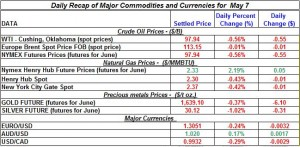 Gold price Silver Crude oil prices, Natural gas 2012 may 7