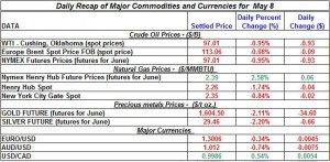 Gold price Silver Crude oil prices, Natural gas 2012 may 8