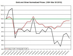 Gold price forecast & silver prices 2012  May 1