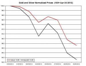 Gold price forecast & silver prices 2012  May 10