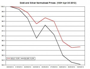 Gold price forecast & silver prices 2012  May 11