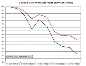 Gold price forecast & silver prices 2012  May 14