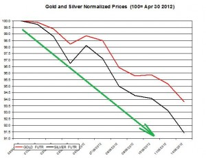 Gold price forecast & silver prices 2012  May 15