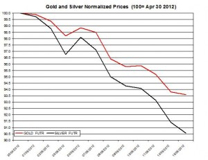 Gold price forecast & silver prices 2012  May 16