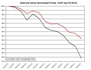 Gold price forecast & silver prices 2012  May 17
