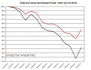 Gold price forecast & silver prices 2012  May 18