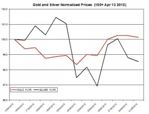 Gold price forecast & silver prices 2012  May 2