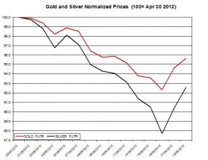 Gold price forecast & silver prices 2012  May 21