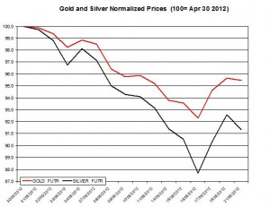 Gold price forecast & silver prices 2012  May 22
