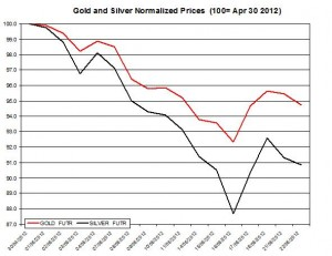 Gold price forecast & silver prices 2012  May 23