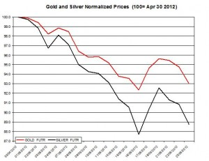 Gold price forecast & silver prices 2012  May 24
