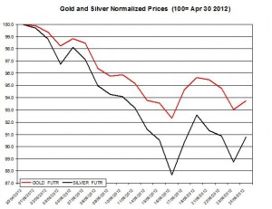 Gold price forecast & silver prices 2012  May 25