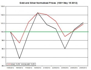 Gold price forecast & silver prices 2012  May 29