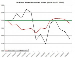 Gold price forecast & silver prices 2012  May 3