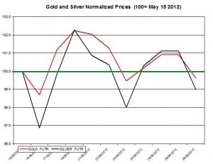 Gold price forecast & silver prices 2012  May 30