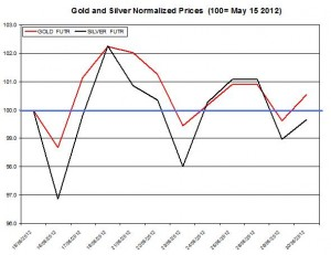 Gold price forecast & silver prices 2012  May 31