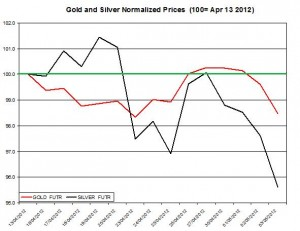 Gold price forecast & silver prices 2012  May 4