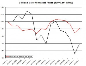 Gold price forecast & silver prices 2012  May 7