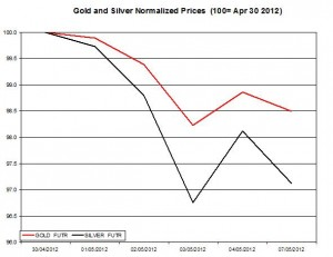 Gold price forecast & silver prices 2012  May 8