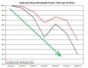Gold price forecast & silver prices 2012  May 9