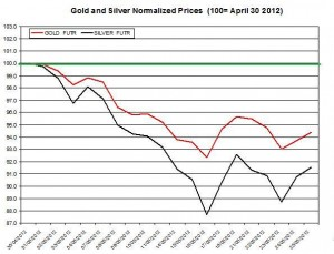 Gold prices forecast &amp; silver price outlook May June 2012