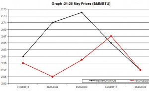 Natural Gas price  chart -  21-25 May 2012