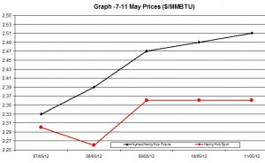 Natural Gas price  chart -  7-11 May 2012