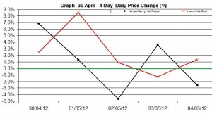 Natural Gas price chart - percent change  30 April 4 May  2012