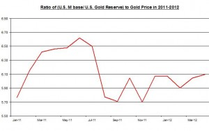 RATIO OF U.S Monetary base to Gold Reserve TO Gold Price  2011 MAY 2012