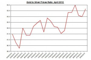 Ratio Gold price forecast & silver prices 2012 May 1