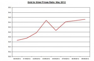 Ratio Gold price forecast & silver prices 2012 May 10