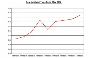 Ratio Gold price forecast & silver prices 2012 May 11