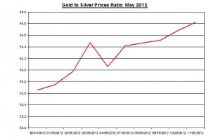 Ratio Gold price forecast & silver prices 2012 May 14