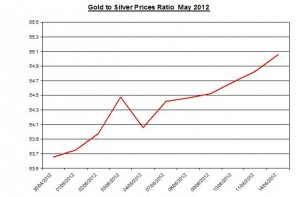 Ratio Gold price forecast & silver prices 2012 May 15
