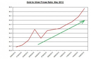 Ratio Gold price forecast & silver prices 2012 May 16