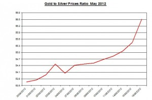 Ratio Gold price forecast & silver prices 2012 May 17