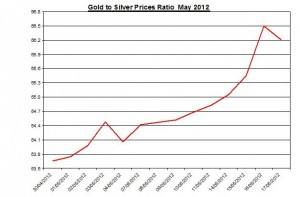 Ratio Gold price forecast & silver prices 2012 May 18