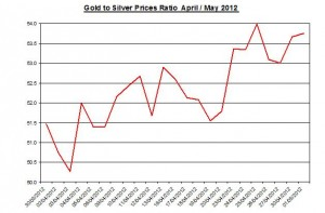 Ratio Gold price forecast & silver prices 2012 May 2