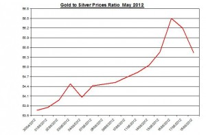 Ratio Gold price forecast & silver prices 2012 May 21