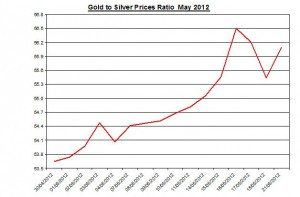 Ratio Gold price forecast & silver prices 2012 May 22