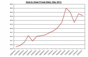 Ratio Gold price forecast & silver prices 2012 May 23