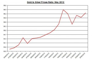 Ratio Gold price forecast & silver prices 2012 May 24